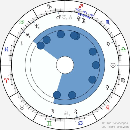 Gabriel Kaufmann wikipedia, horoscope, astrology, instagram