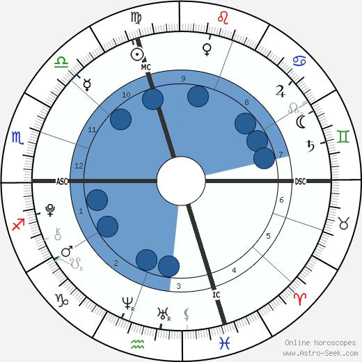 Gautier Gallas wikipedia, horoscope, astrology, instagram
