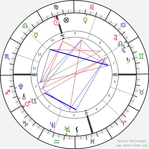 Gautier Gallas tema natale, oroscopo, Gautier Gallas oroscopi gratuiti, astrologia