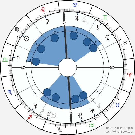 Giulia Violati wikipedia, horoscope, astrology, instagram