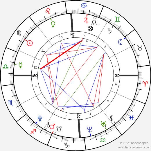 Giulia Violati tema natale, oroscopo, Giulia Violati oroscopi gratuiti, astrologia