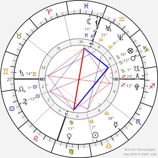 Kit Foster tema natale, biography, Biografia da Wikipedia 2020, 2021