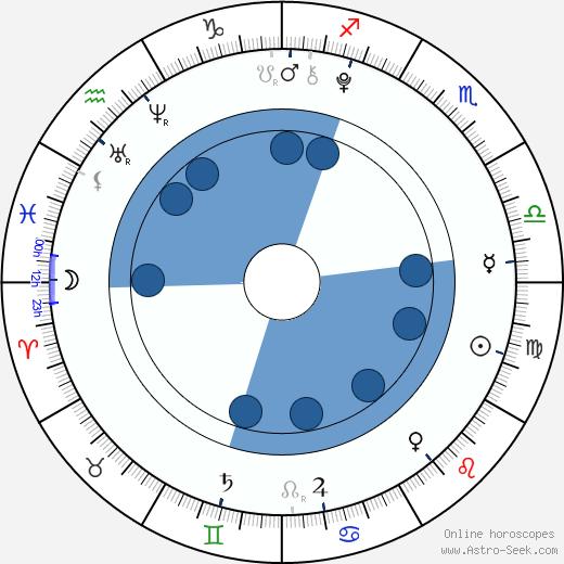Maelle Le Rhun wikipedia, horoscope, astrology, instagram