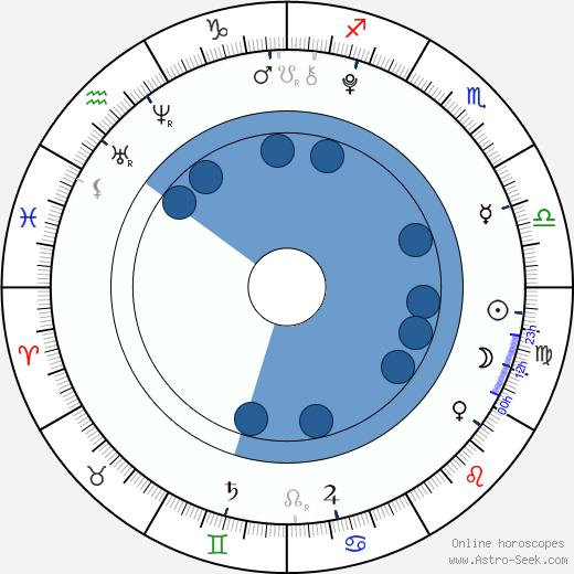 Samuel Shipway wikipedia, horoscope, astrology, instagram