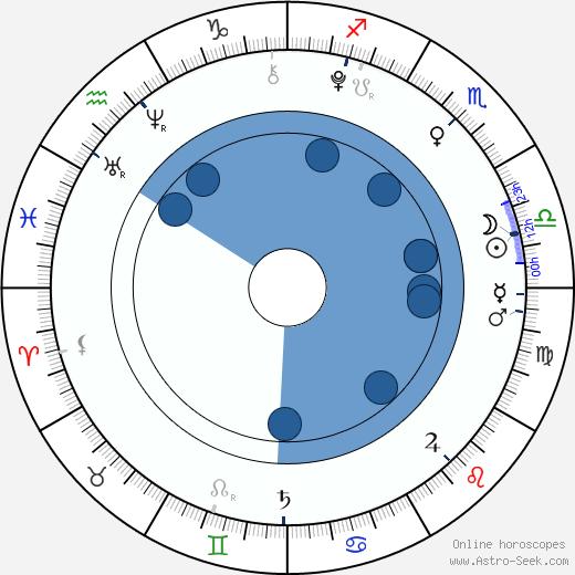 Cleopatra Stratan wikipedia, horoscope, astrology, instagram