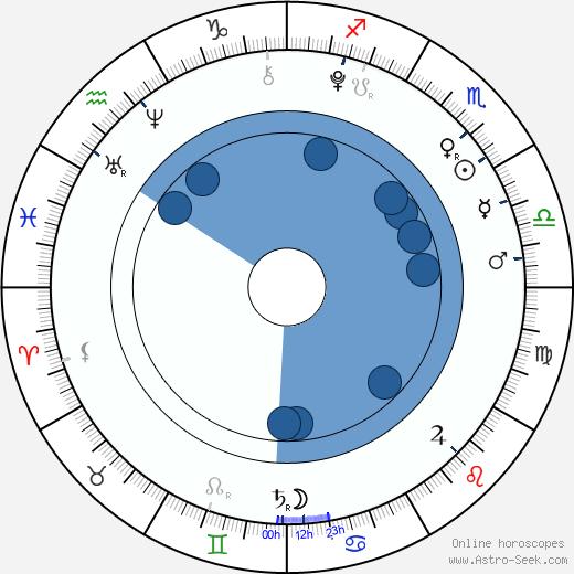 Emma Schweiger wikipedia, horoscope, astrology, instagram
