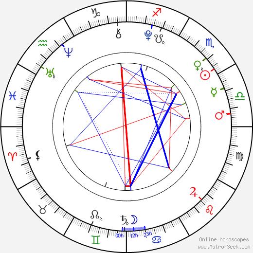 Emma Schweiger birth chart, Emma Schweiger astro natal horoscope, astrology