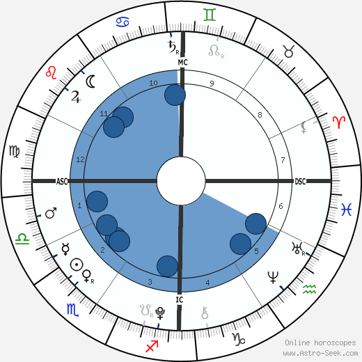 James Wilkes Broderick horoscope, astrology, sign, zodiac, date of birth, instagram