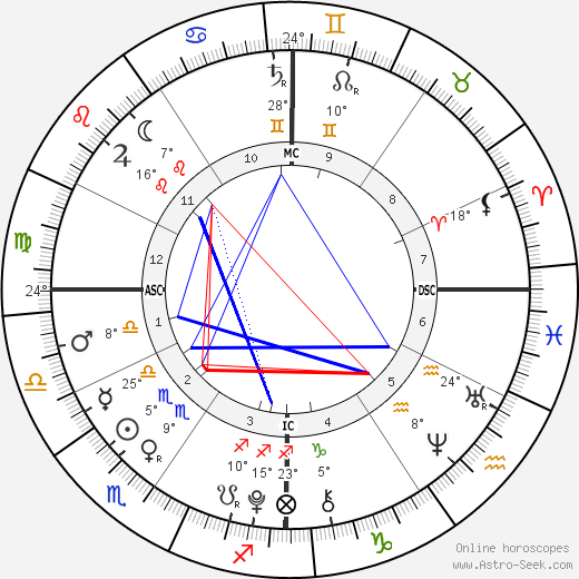 James Wilkes Broderick birth chart, biography, wikipedia 2019, 2020