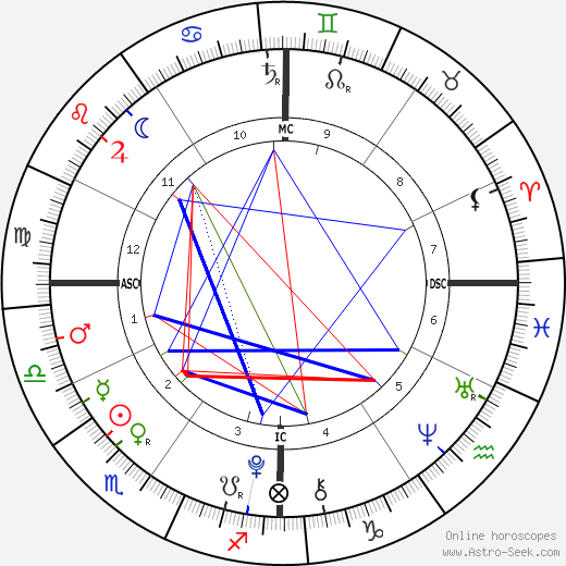 James Wilkes Broderick birth chart, James Wilkes Broderick astro natal horoscope, astrology