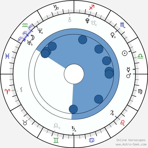 Malu Trevejo wikipedia, horoscope, astrology, instagram