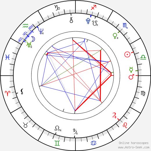 Malu Trevejo birth chart, Malu Trevejo astro natal horoscope, astrology