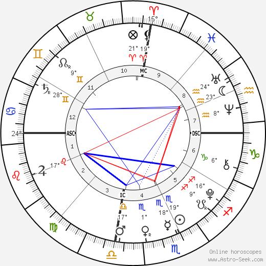 Charles Augustus Robison birth chart, biography, wikipedia 2019, 2020