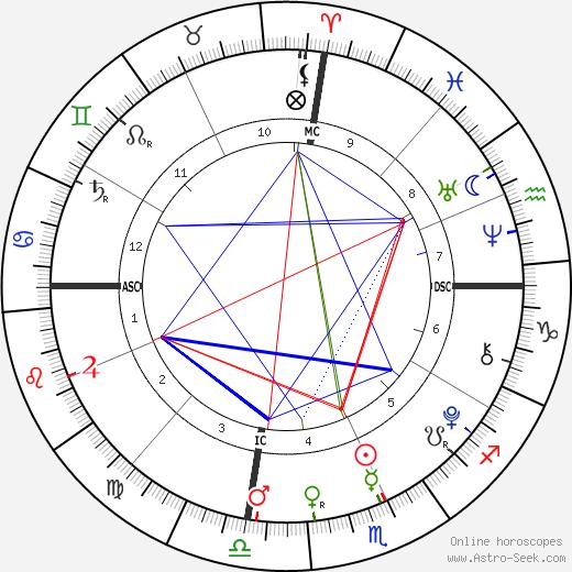 Charles Augustus Robison birth chart, Charles Augustus Robison astro natal horoscope, astrology