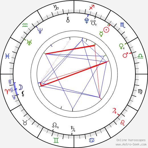 Robin Soudek birth chart, Robin Soudek astro natal horoscope, astrology