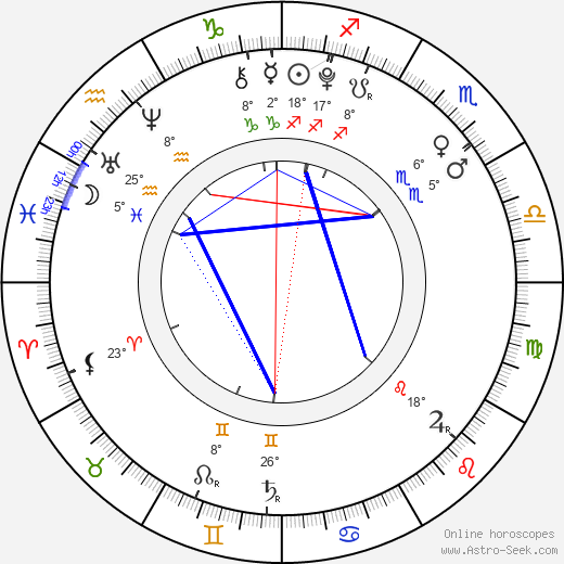 Alina Kukushkina birth chart, biography, wikipedia 2019, 2020