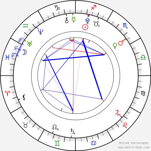 Alina Kukushkina birth chart, Alina Kukushkina astro natal horoscope, astrology