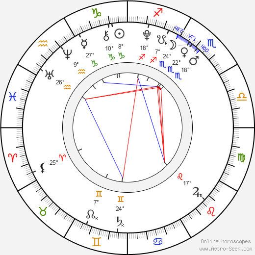 Johana Podroužková birth chart, biography, wikipedia 2019, 2020