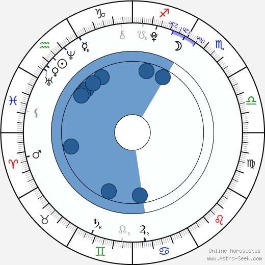Davis Cleveland wikipedia, horoscope, astrology, instagram
