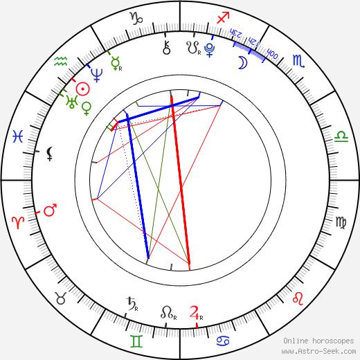 Davis Cleveland birth chart, Davis Cleveland astro natal horoscope, astrology