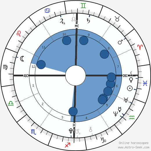 Kendra & Maliyah Herrin wikipedia, horoscope, astrology, instagram