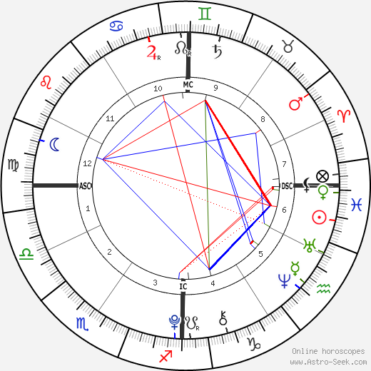 Kendra & Maliyah Herrin astro natal birth chart, Kendra & Maliyah Herrin horoscope, astrology