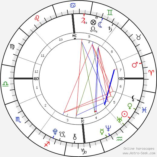 Marcus Gunnarsen tema natale, oroscopo, Marcus Gunnarsen oroscopi gratuiti, astrologia