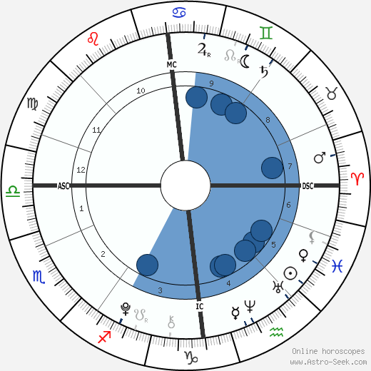 Martinus Gunnarsen wikipedia, horoscope, astrology, instagram