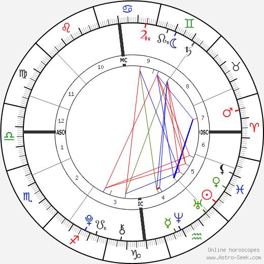 Martinus Gunnarsen tema natale, oroscopo, Martinus Gunnarsen oroscopi gratuiti, astrologia