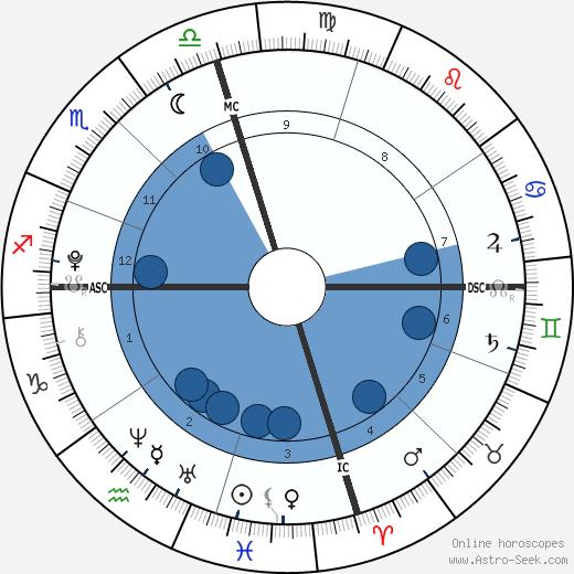 Homer Heche Lafoon wikipedia, horoscope, astrology, instagram