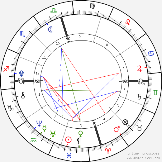 Homer Heche Lafoon birth chart, Homer Heche Lafoon astro natal horoscope, astrology