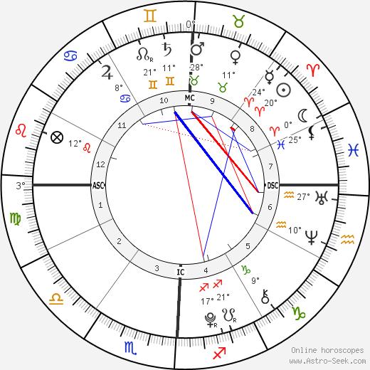 Alizeh Jarrahy birth chart, biography, wikipedia 2019, 2020