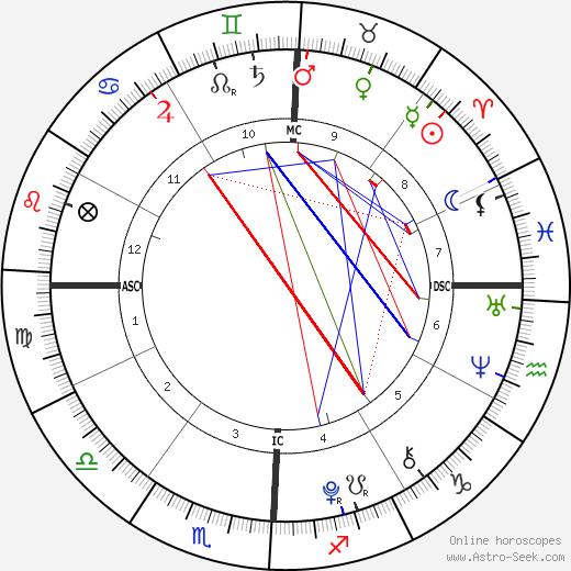 Alizeh Jarrahy birth chart, Alizeh Jarrahy astro natal horoscope, astrology