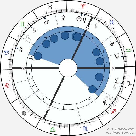Damian Hurley wikipedia, horoscope, astrology, instagram