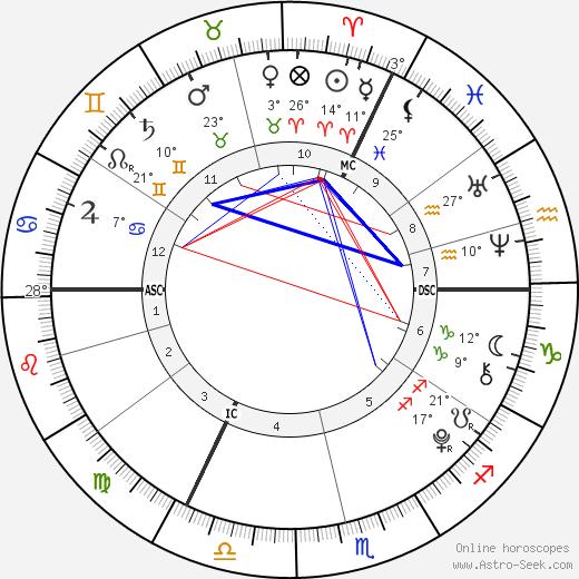 Damian Hurley birth chart, biography, wikipedia 2019, 2020