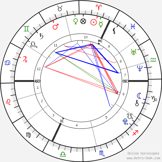 Damian Hurley birth chart, Damian Hurley astro natal horoscope, astrology
