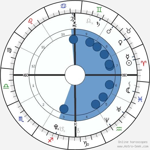 Ella Olivia Stiller wikipedia, horoscope, astrology, instagram