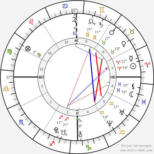 Ella Olivia Stiller birth chart, biography, wikipedia 2019, 2020
