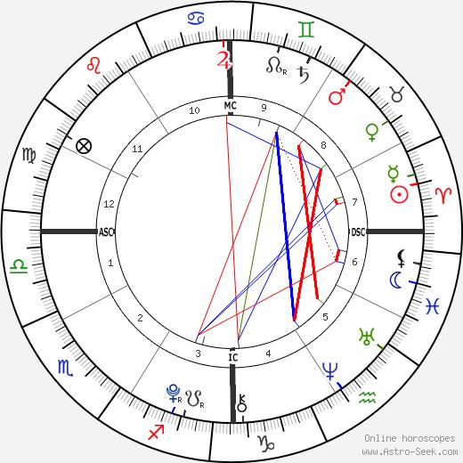 Ella Olivia Stiller birth chart, Ella Olivia Stiller astro natal horoscope, astrology