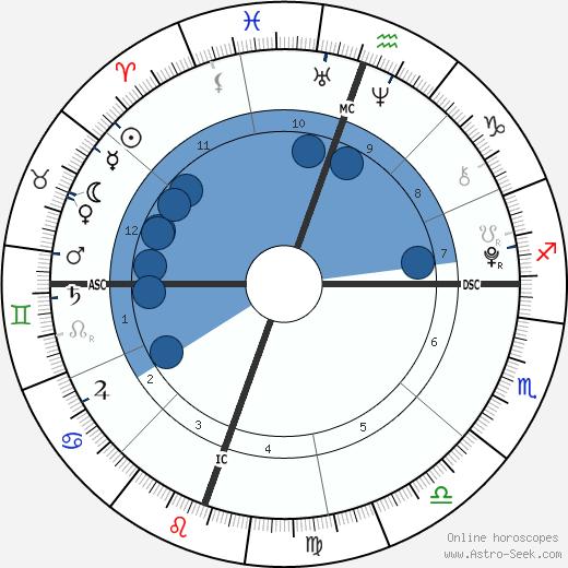 Maya Rose Estes wikipedia, horoscope, astrology, instagram