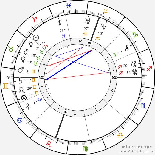 Maya Rose Estes birth chart, biography, wikipedia 2019, 2020