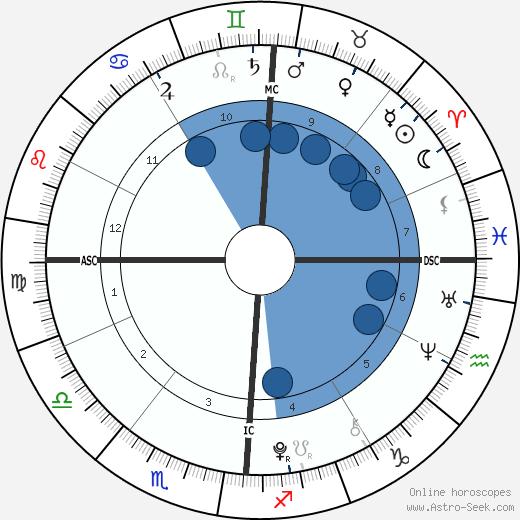 Rebecca Riley wikipedia, horoscope, astrology, instagram