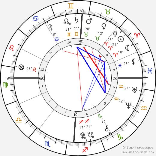 Rebecca Riley birth chart, biography, wikipedia 2019, 2020