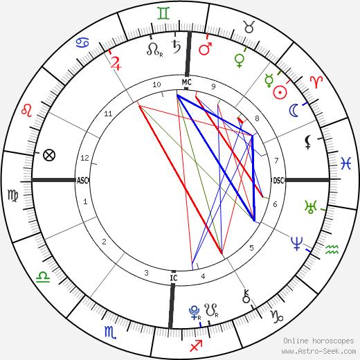 Rebecca Riley birth chart, Rebecca Riley astro natal horoscope, astrology