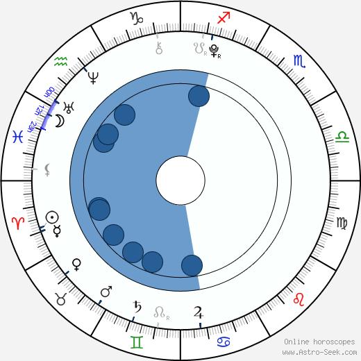 Skai Jackson wikipedia, horoscope, astrology, instagram