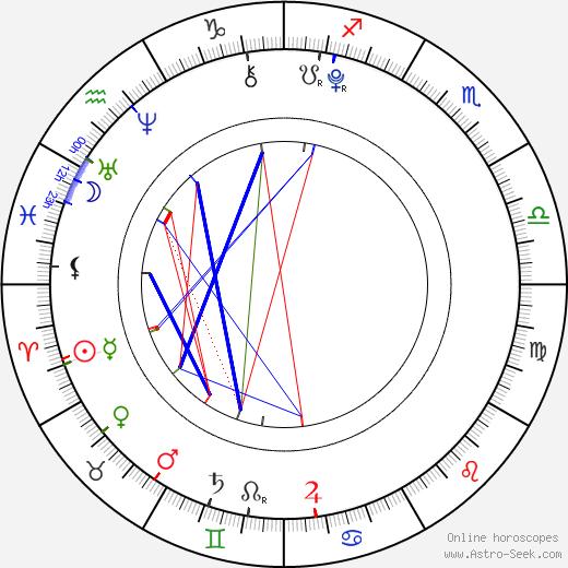 Skai Jackson birth chart, Skai Jackson astro natal horoscope, astrology