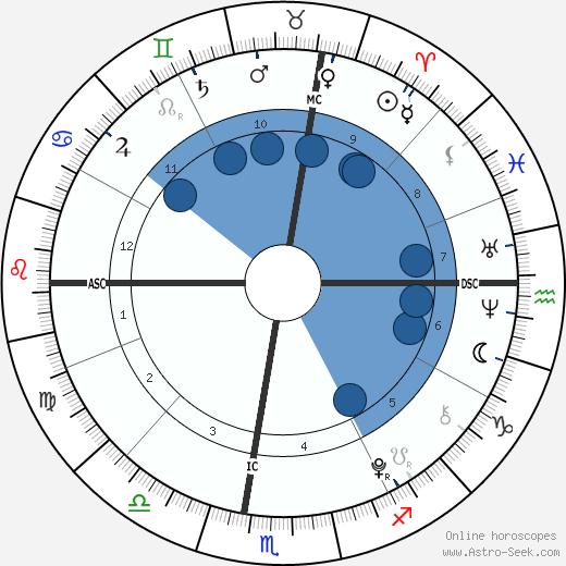 Zoe Lewis wikipedia, horoscope, astrology, instagram