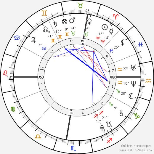 Zoe Lewis birth chart, biography, wikipedia 2019, 2020