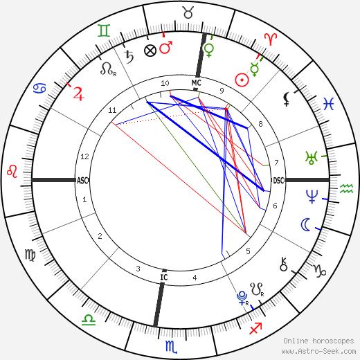 Zoe Lewis birth chart, Zoe Lewis astro natal horoscope, astrology