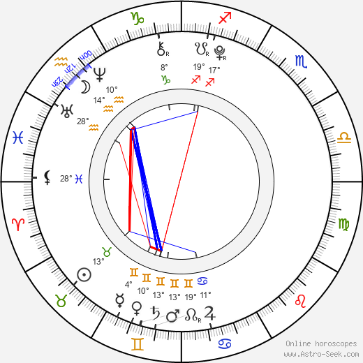 Anastasia Petryk birth chart, biography, wikipedia 2019, 2020